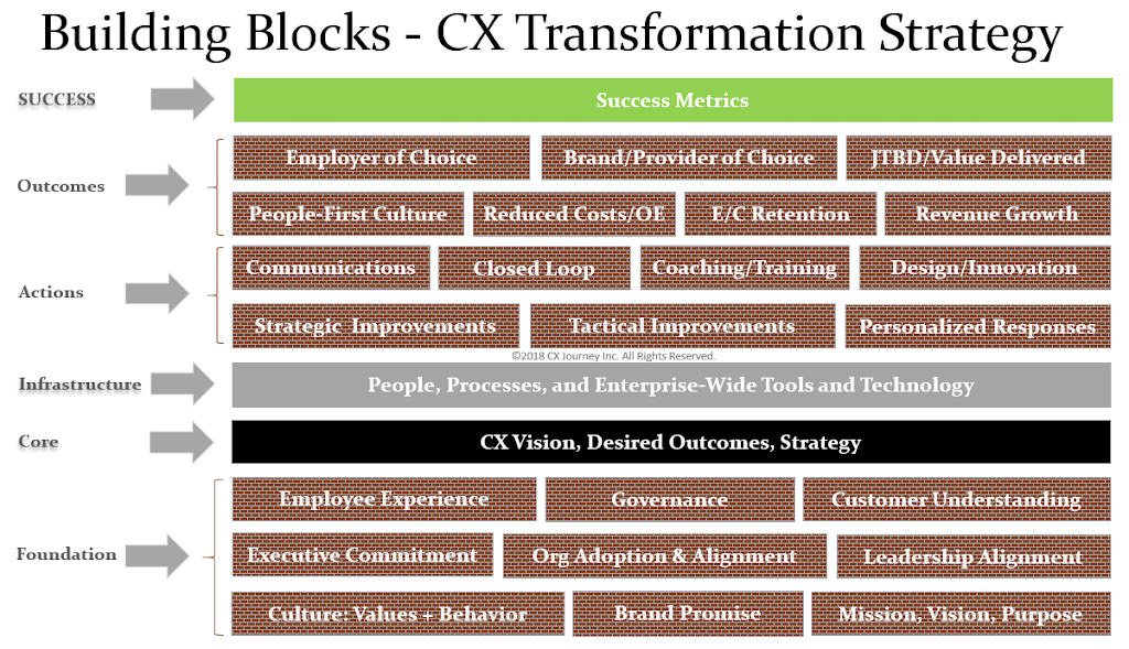 Building Blocks of a Customer Experience Transformation Strategy