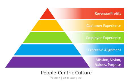 people-centric culture pyramid