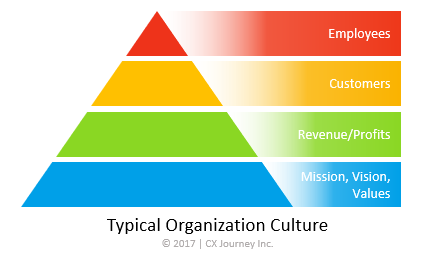 typical org culture pyramid