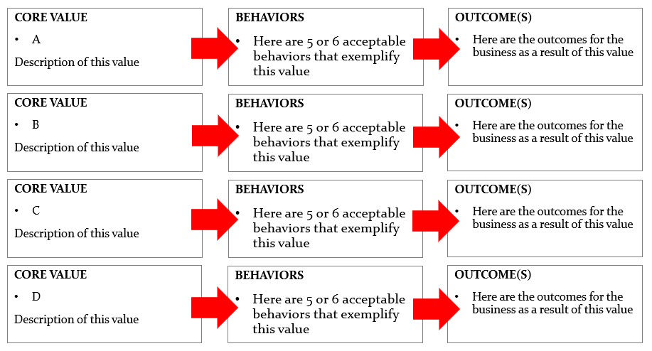values, behaviors, outcomes
