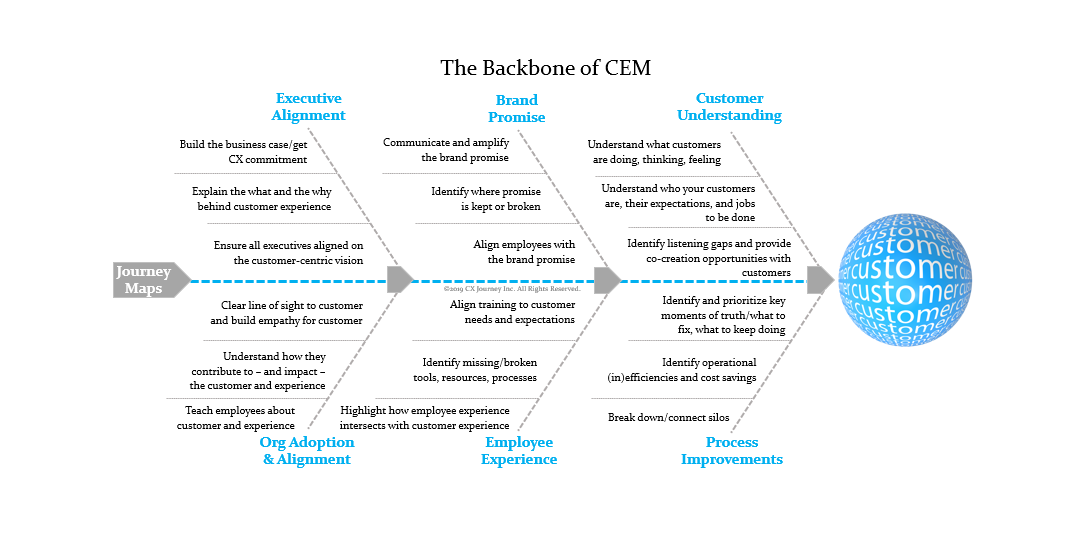 Inform Your CX Strategy With Journey Maps